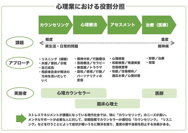 日本のメンタルサポートの現状|...